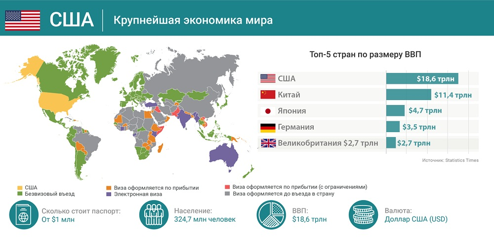 Крупнейшая экономика мира