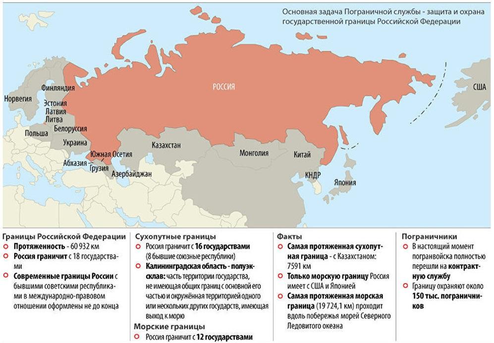 С какими государствами граничит Россия?