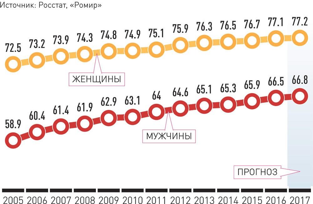 Средняя продолжительность жизни Россиян (число лет)