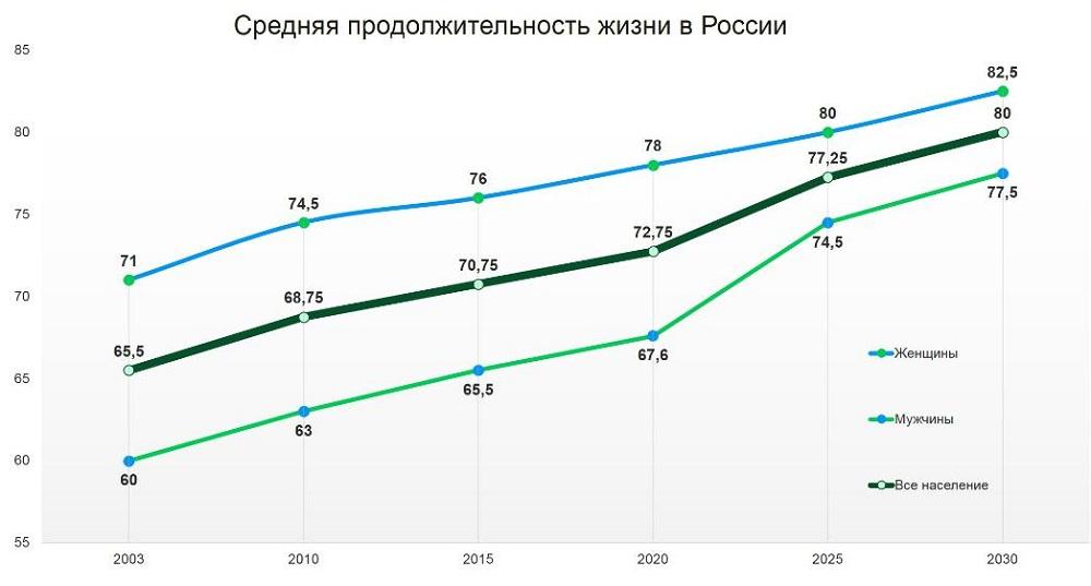Средняя продолжительность жизни в России