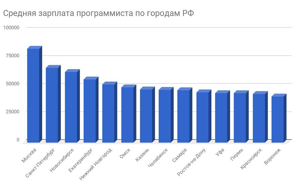 Зарплата программистов в городах РФ