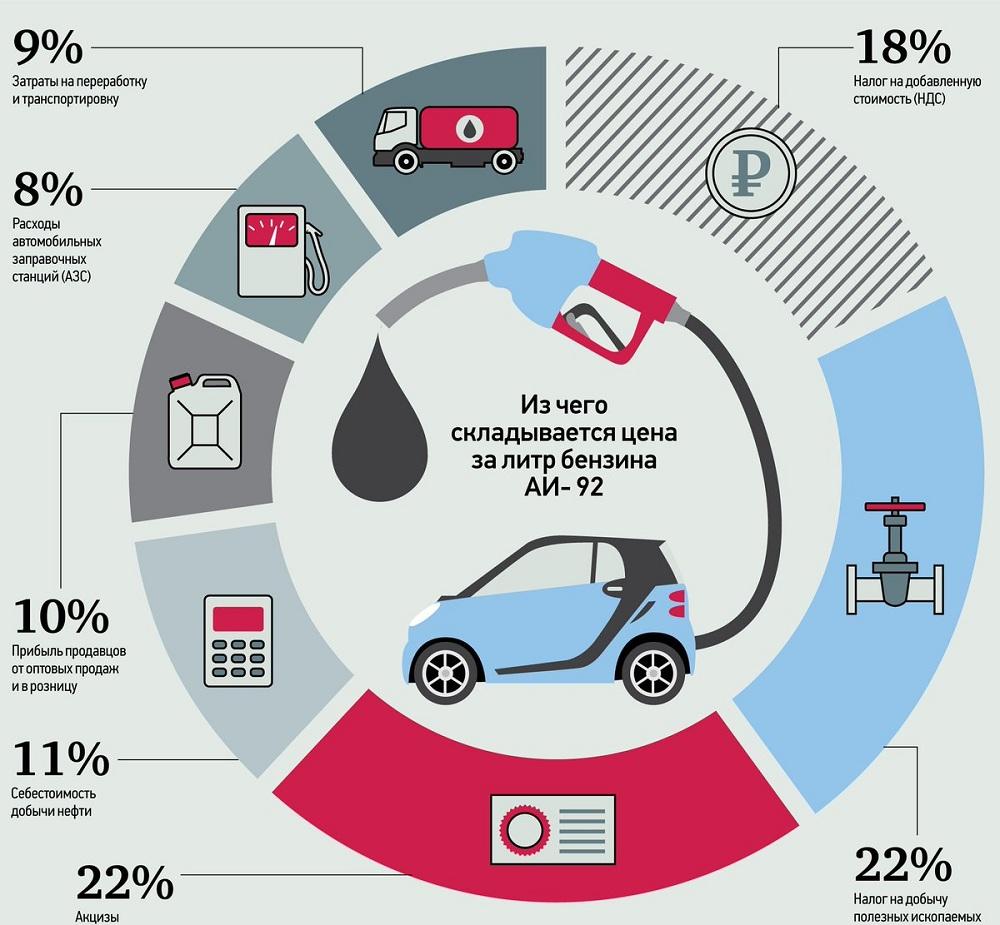 Формирование стоимости бензина