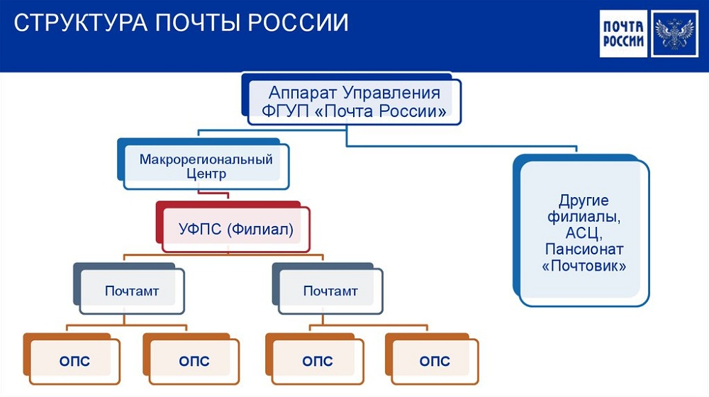 Структура Почты России